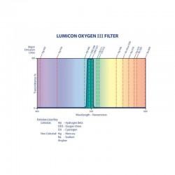 Lumicon Φίλτρο OIII SC