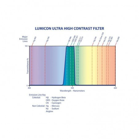 Lumicon Φίλτρο UHC 1,25''