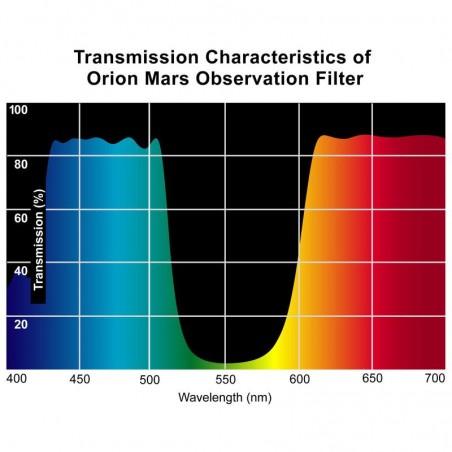 Orion Φίλτρο Παρατήρησης...